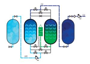 принцип работы промышленного генератора азота